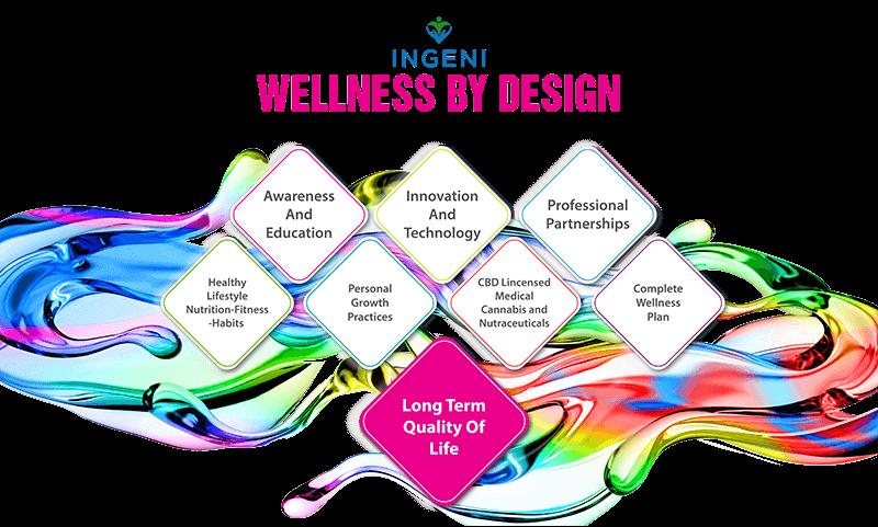 Wellness-design